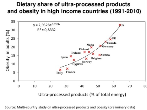 ultraprocessed-food-and-obesity